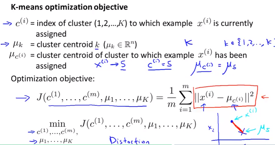 Distortion cost function 1