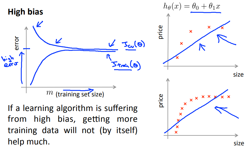 Learning curve: high bias