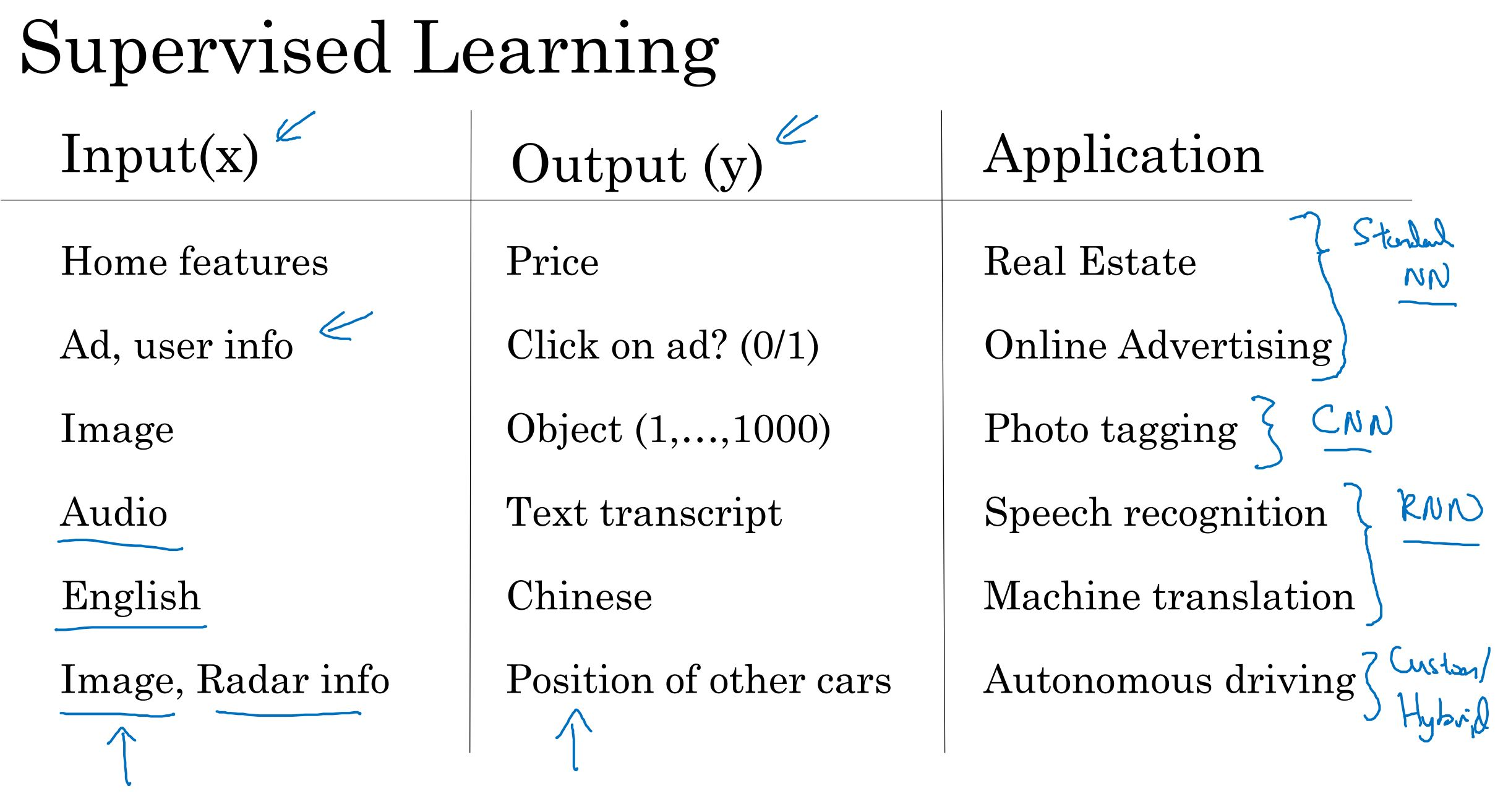 Supervised Learning with DL